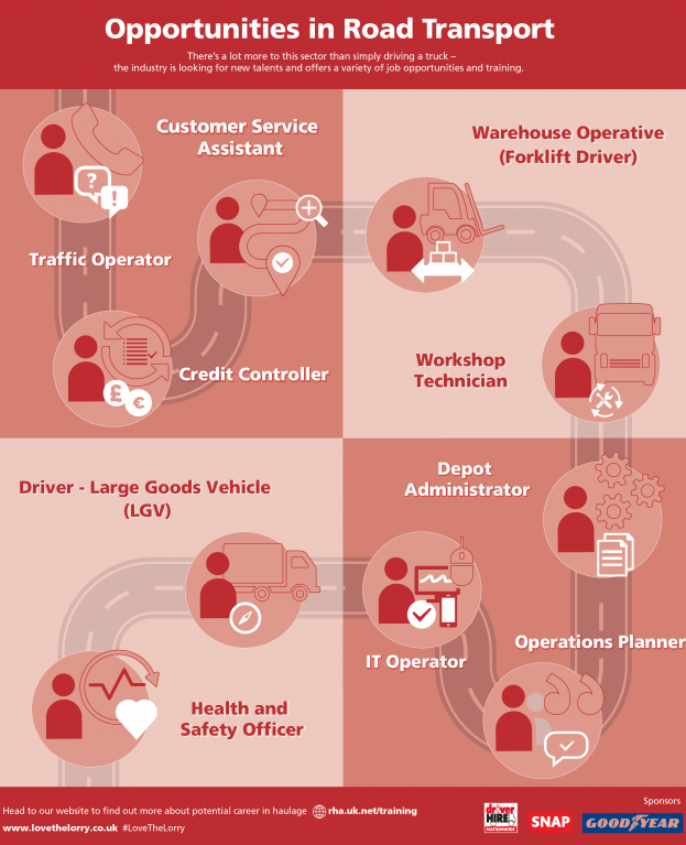 careers in haulage and logistics infographic
