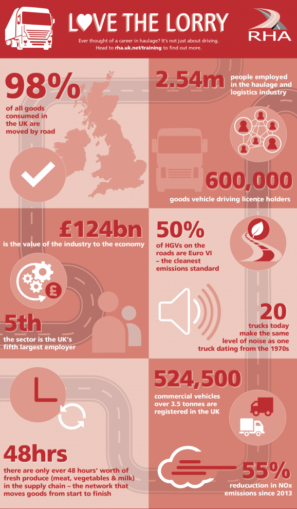 infographic for national lorry week from RHA